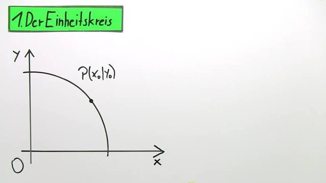 Von den Winkelbeziehungen am Einheitskreis zu Polarkoordinaten