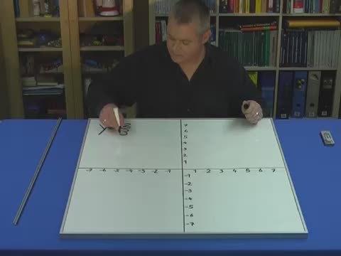 Lineare Funktionen – Graph zeichnen (2)
