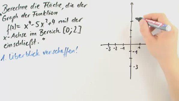 kurvendiskussion mit fl chenberechnungen mathematik online lernen. Black Bedroom Furniture Sets. Home Design Ideas